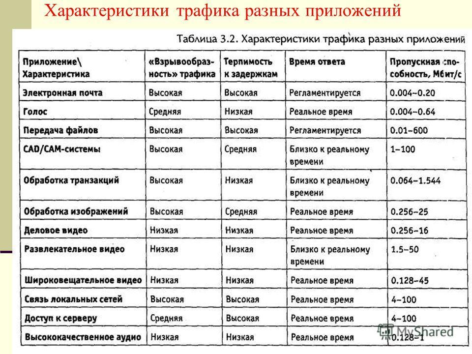Характеристики трафика разных приложений