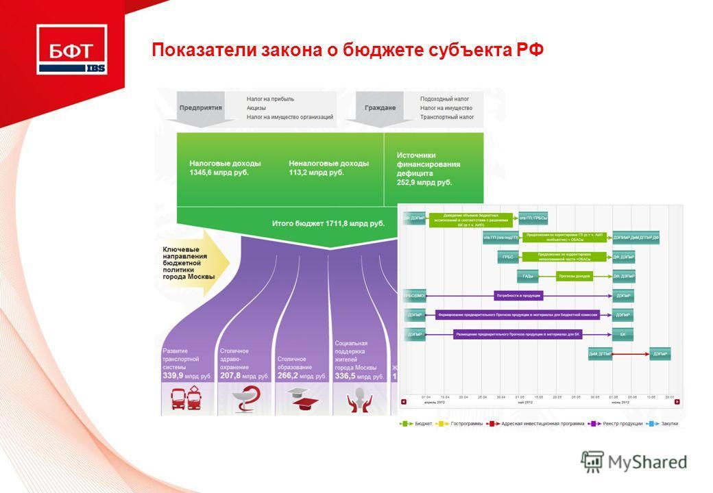 Показатели закона о бюджете субъекта РФ