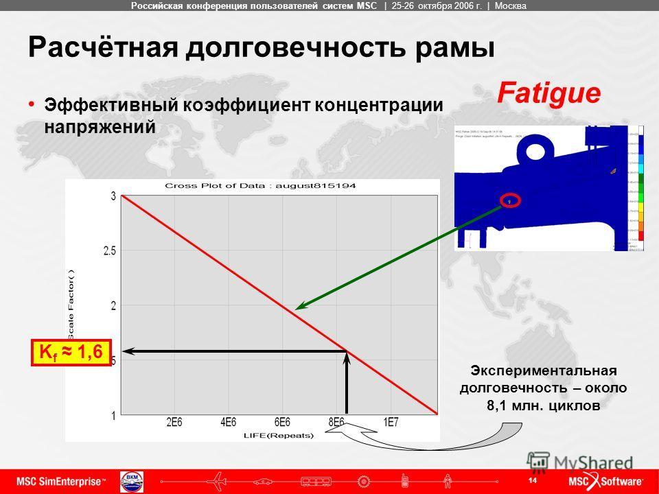 14 MSC ConfidentialРоссийская конференция пользователей систем MSC | 25-26 октября 2006 г. | Москва Расчётная долговечность рамы Эффективный коэффициент концентрации напряжений Экспериментальная долговечность – около 8,1 млн. циклов K f 1,6 Fatigue