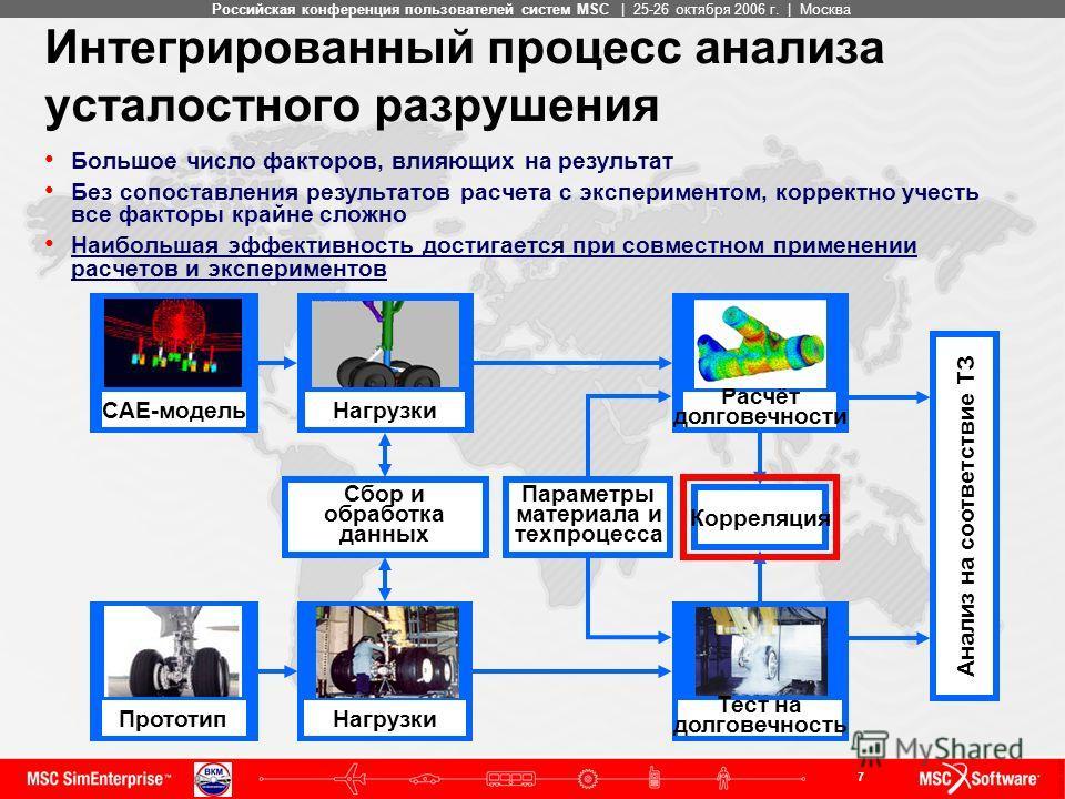 7 MSC ConfidentialРоссийская конференция пользователей систем MSC | 25-26 октября 2006 г. | Москва Интегрированный процесс анализа усталостного разрушения Большое число факторов, влияющих на результат Без сопоставления результатов расчета с экспериме