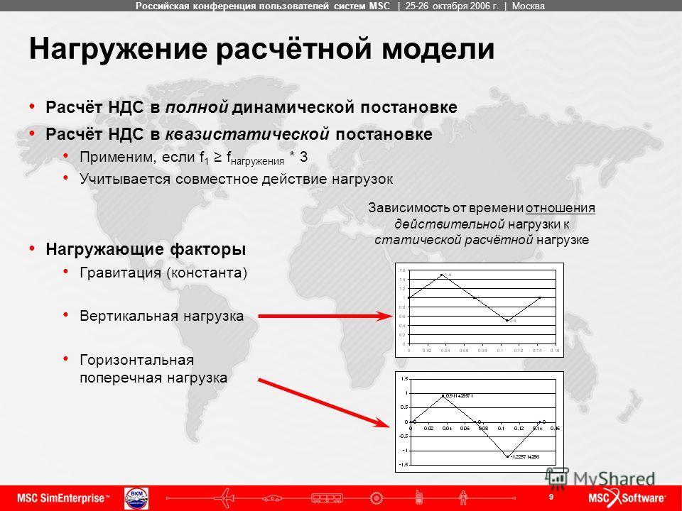 9 MSC ConfidentialРоссийская конференция пользователей систем MSC | 25-26 октября 2006 г. | Москва Нагружение расчётной модели Расчёт НДС в полной динамической постановке Расчёт НДС в квазистатической постановке Применим, если f 1 f нагружения * 3 Уч