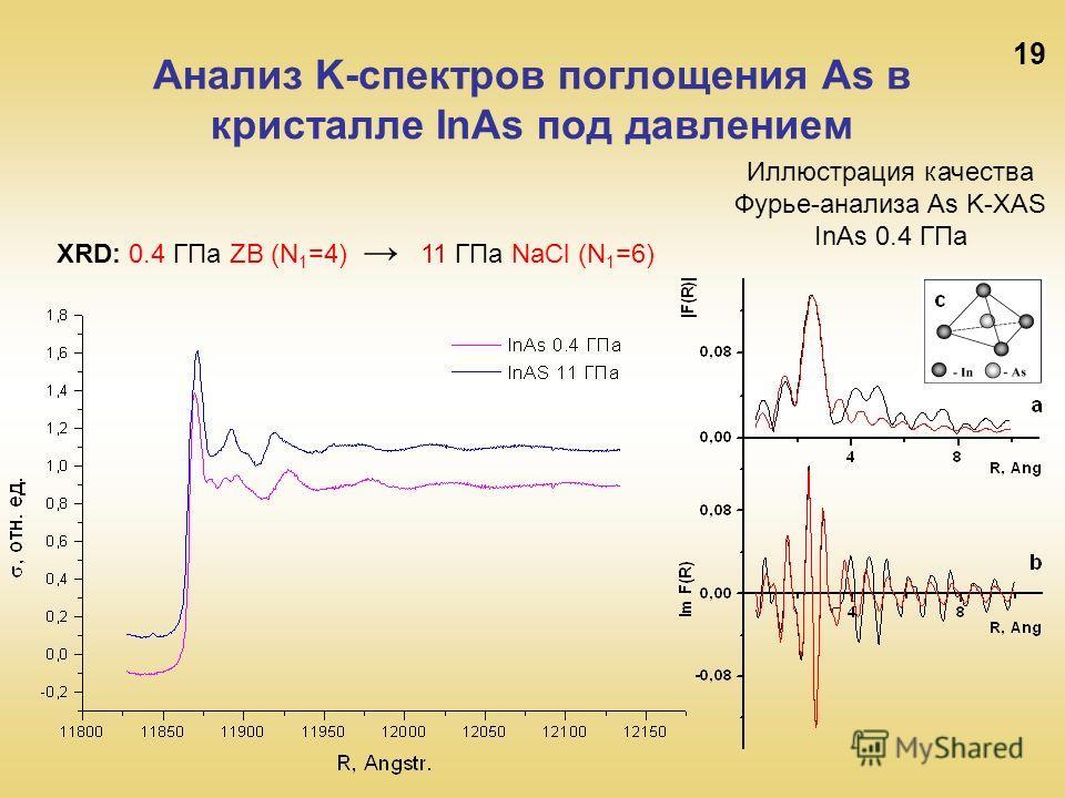 19 Анализ K-спектров поглощения As в кристалле InAs под давлением Иллюстрация качества Фурье-анализа As K-XAS InAs 0.4 ГПа XRD: 0.4 ГПа ZB (N 1 =4) 11 ГПа NaCl (N 1 =6)