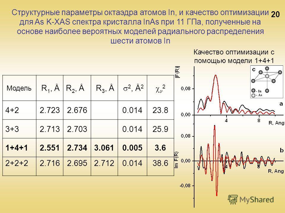 20 Модель R 1, ÅR 2, Å R 3, Å 2, Å 2 2 4+22.7232.6760.01423.823.8 3+32.7132.7030.01425.9 1+4+12.5512.7343.0610.0053.6 2+2+22.7162.6952.7120.01438.6 Качество оптимизации с помощью модели 1+4+1 Структурные параметры октаэдра атомов In, и качество оптим