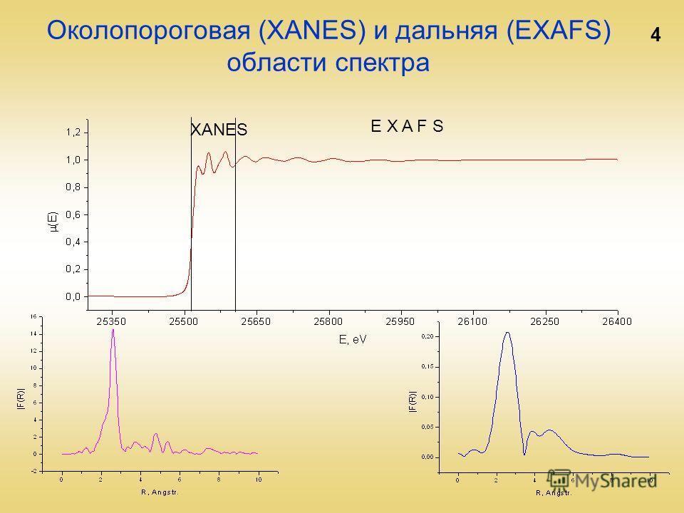 4 Околопороговая (XANES) и дальняя (EXAFS) области спектра E X A F S XANES