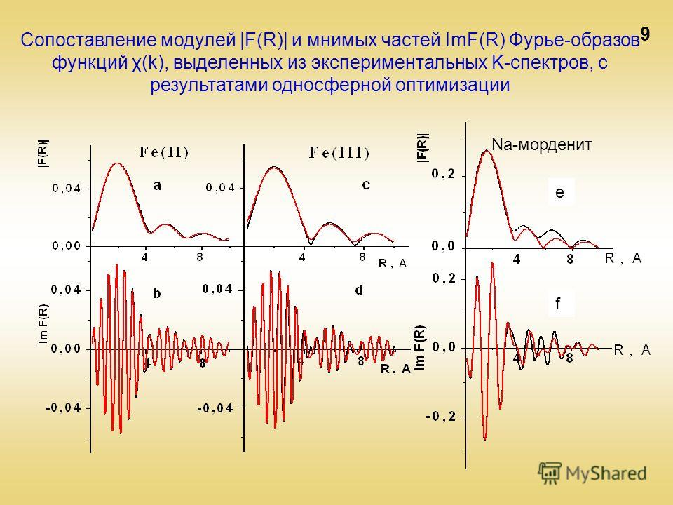 9 Na-морденит Сопоставление модулей |F(R)| и мнимых частей ImF(R) Фурье-образов функций χ(k), выделенных из экспериментальных K-спектров, с результатами односферной оптимизации e f