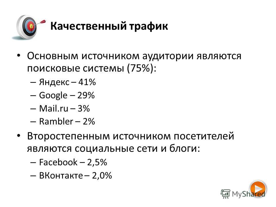 Качественный трафик Основным источником аудитории являются поисковые системы (75%): – Яндекс – 41% – Google – 29% – Mail.ru – 3% – Rambler – 2% Второстепенным источником посетителей являются социальные сети и блоги: – Facebook – 2,5% – ВКонтакте – 2,