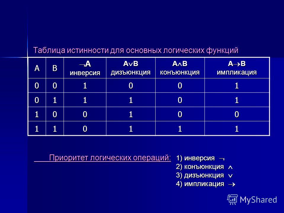 Таблица истинности для основных логических функций AB A инверсия A инверсия A B дизъюнкция A B конъюнкция A B импликация 001001 011101 100100 110111 Приоритет логических операций: 1) инверсия 2) конъюнкция 3) дизъюнкция 4) импликация Приоритет логиче