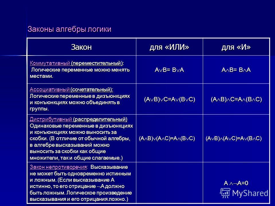 Законы алгебры логики Закон для «ИЛИ» для «И» Коммутативный (переместительный): Логические переменные можно менять местами. A B= B A Ассоциативный (сочетательный): Логические переменные в дизъюнкциях и конъюнкциях можно объединять в группы. (A B) С=A