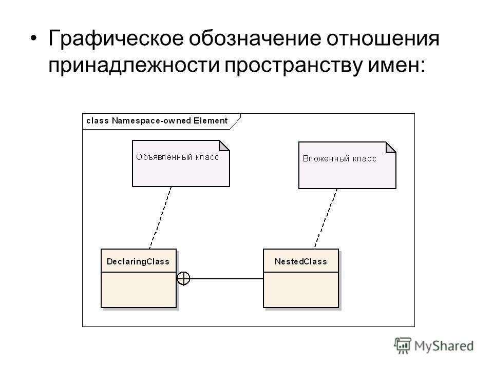 Графическое обозначение отношения принадлежности пространству имен: