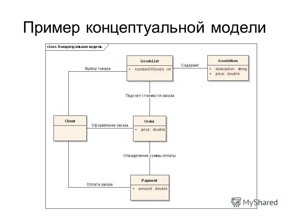 Пример концептуальной модели