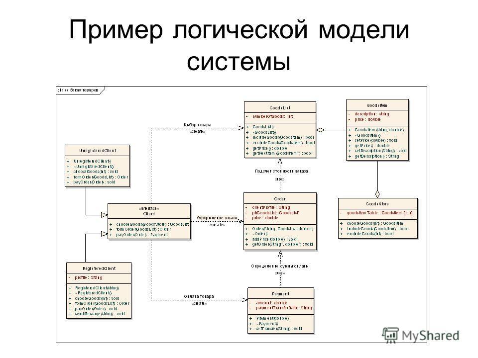 Пример логической модели системы