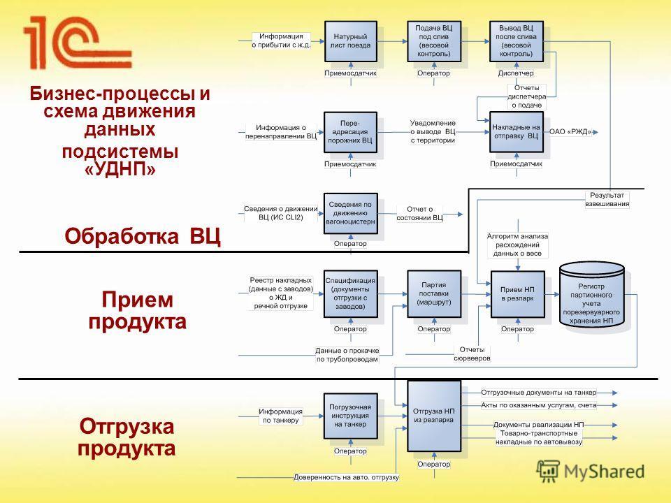 Бизнес-процессы и схема движения данных подсистемы «УДНП» Обработка ВЦ Прием продукта Отгрузка продукта