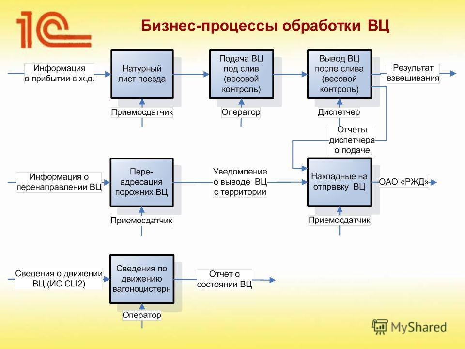 Бизнес-процессы обработки ВЦ