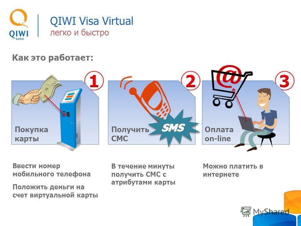 QIWI Visa Virtual легко и быстро Как это работает: Покупка карты Получить СМС Оплата on-line Ввести номер мобильного телефона Положить деньги на счет виртуальной карты В течение минуты получить СМС с атрибутами карты Можно платить в интернете