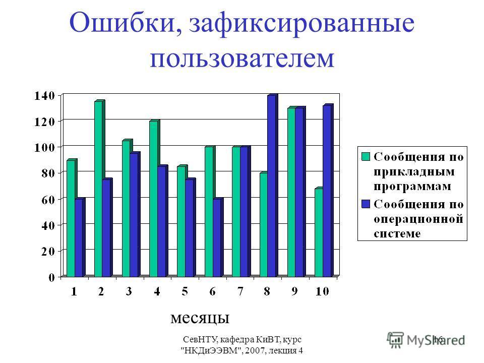 СевНТУ, кафедра КиВТ, курс НКДиЭЭВМ, 2007, лекция 4 16 Ошибки, зафиксированные пользователем месяцы