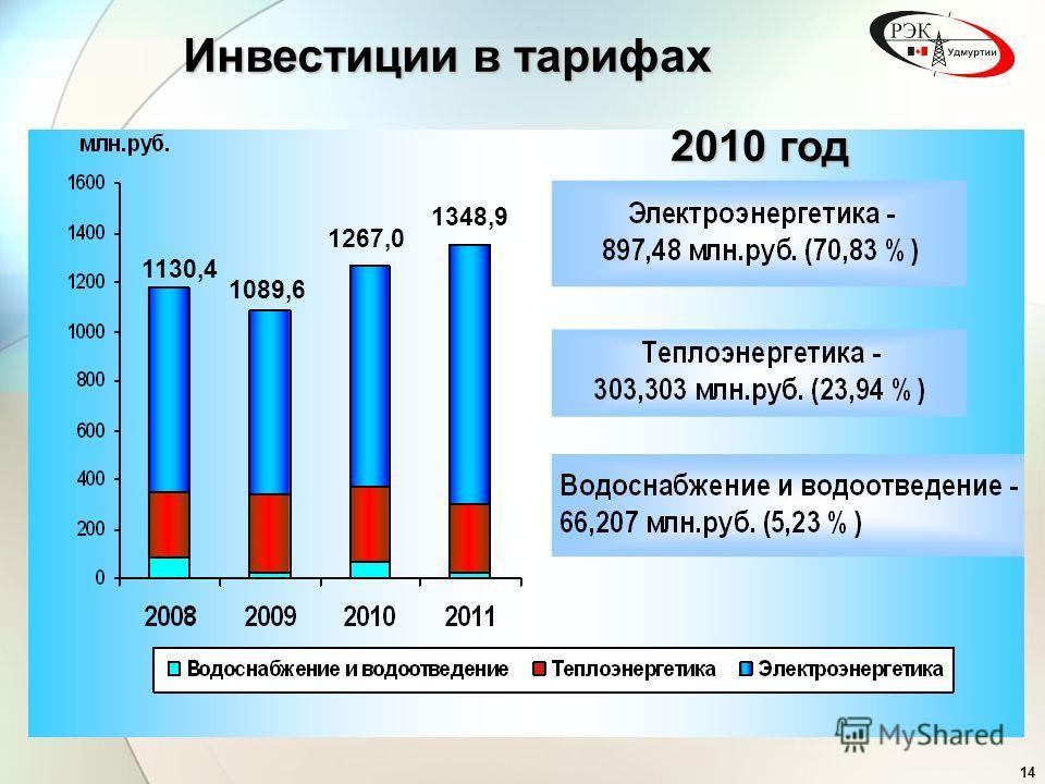 14 Инвестиции в тарифах 1130,4 1089,6 1267,0 1348,9 2010 год