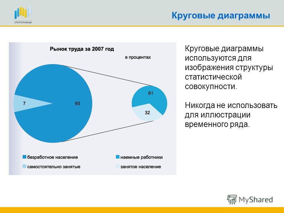 Круговые диаграммы Круговые диаграммы используются для изображения структуры статистической совокупности. Никогда не использовать для иллюстрации временного ряда.