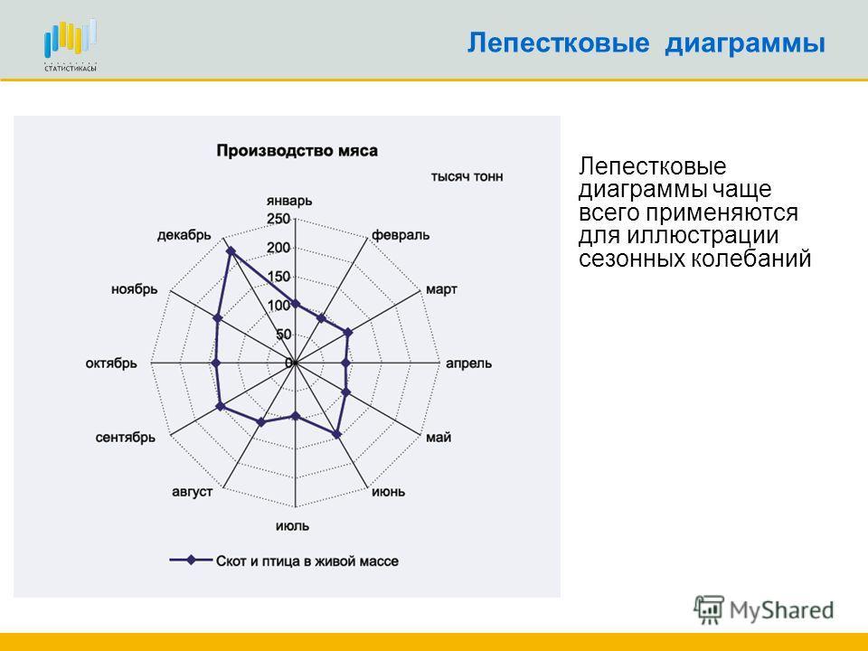 Лепестковые диаграммы чаще всего применяются для иллюстрации сезонных колебаний Лепестковые диаграммы