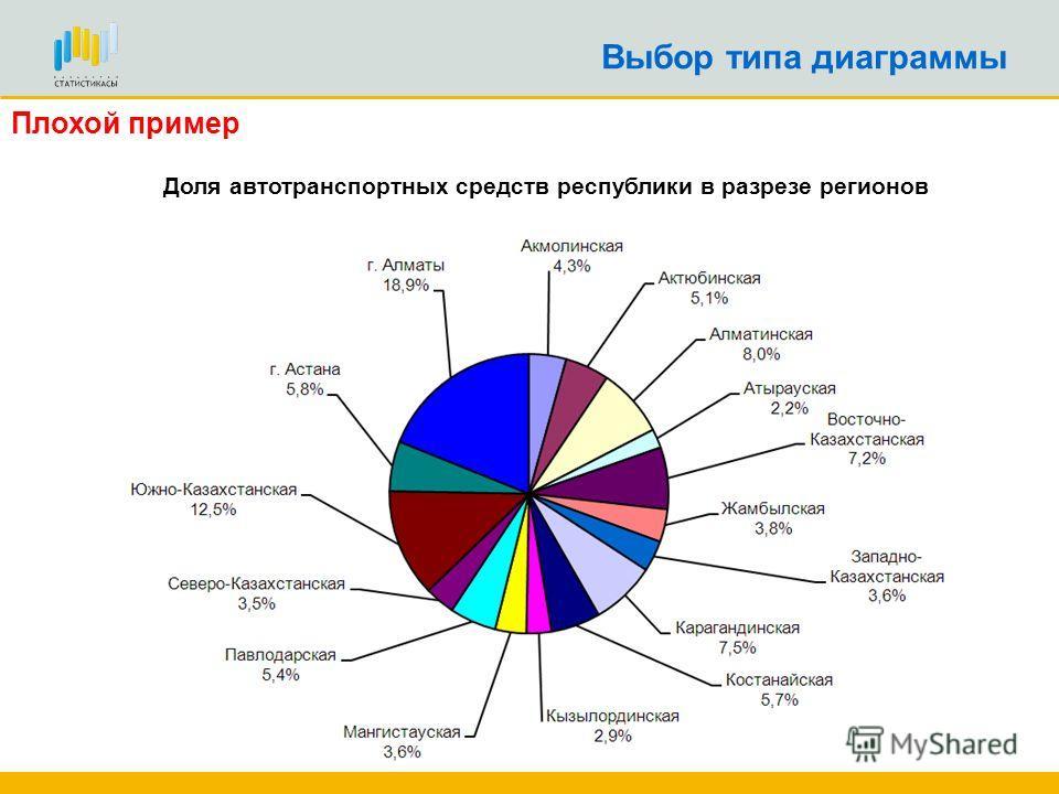 Выбор типа диаграммы Доля автотранспортных средств республики в разрезе регионов Плохой пример