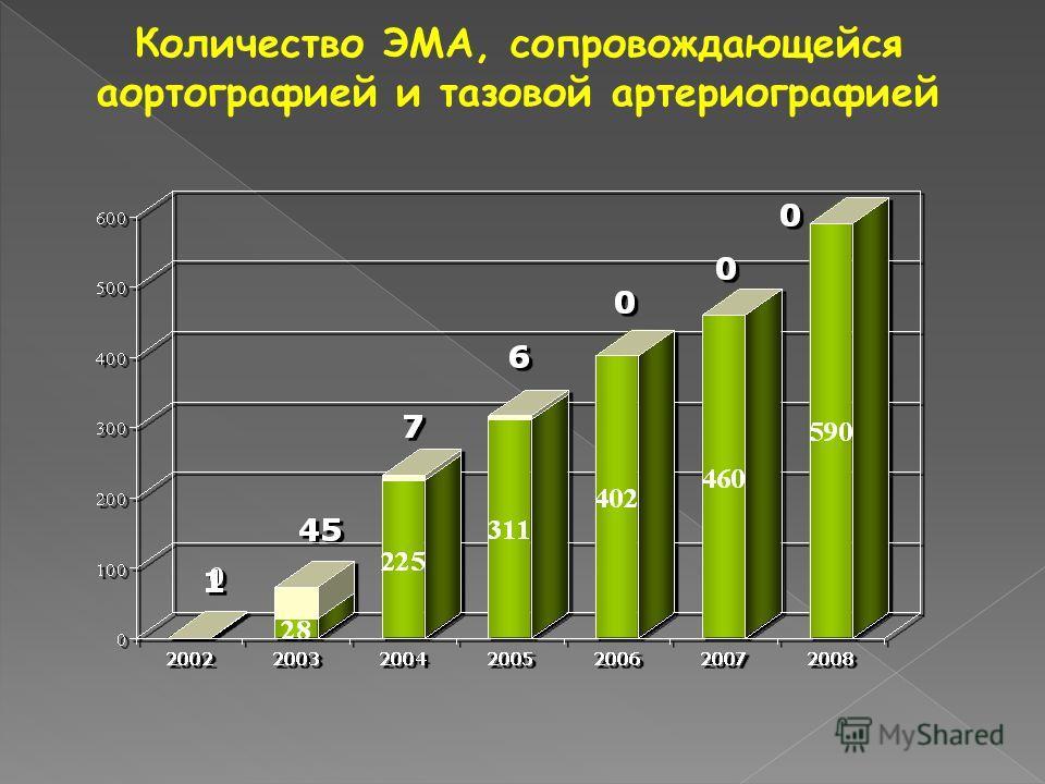 Количество ЭМА, сопровождающейся аортографией и тазовой артериографией