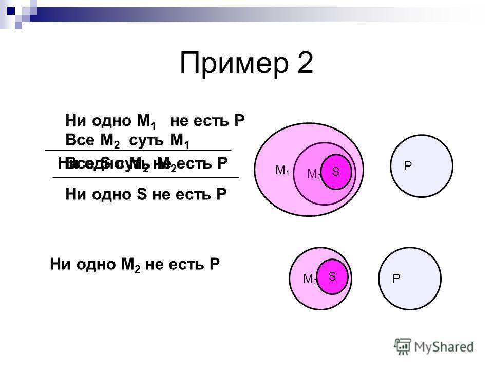 M2M2 P M1M1 Ни одно М 1 не есть Р Все М 2 суть М 1 Все S суть М 2 Ни одно S не есть Р M2M2 S P Ни одно М 2 не есть Р S Пример 2