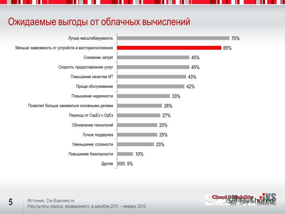 5 Ожидаемые выгоды от облачных вычислений Источник: DevBusiness.ru Результаты опроса, проведенного в декабре 2011 – январе 2012