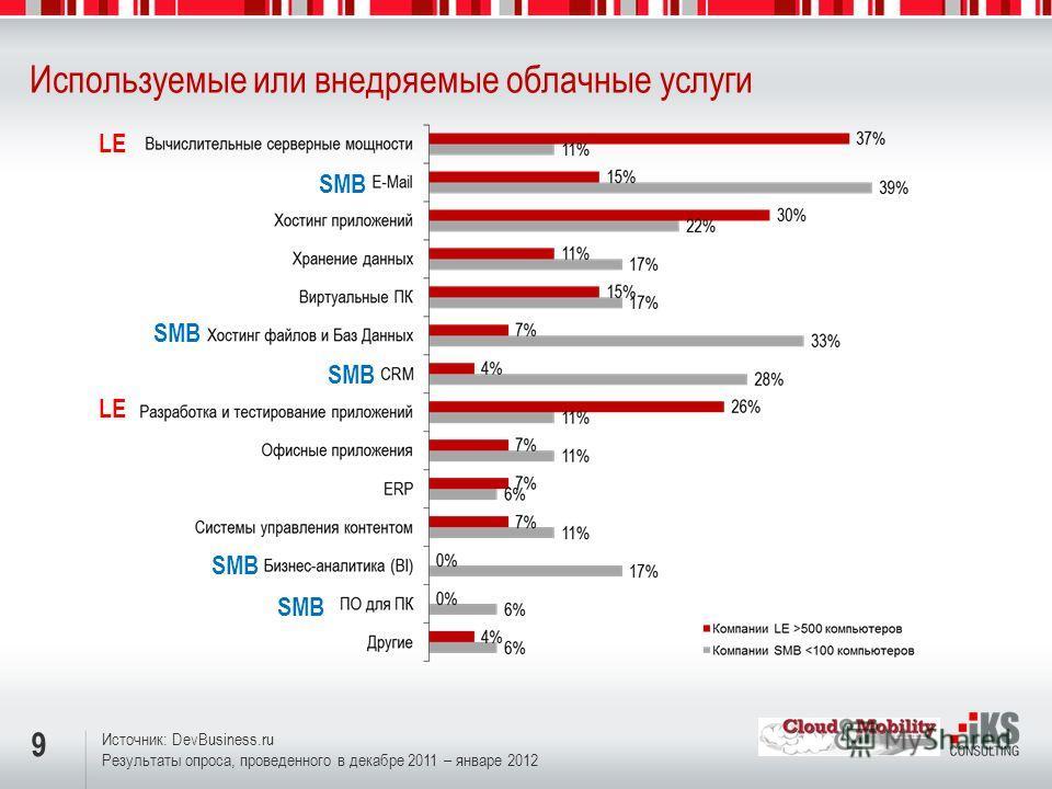 9 Используемые или внедряемые облачные услуги Источник: DevBusiness.ru Результаты опроса, проведенного в декабре 2011 – январе 2012 LE SMB