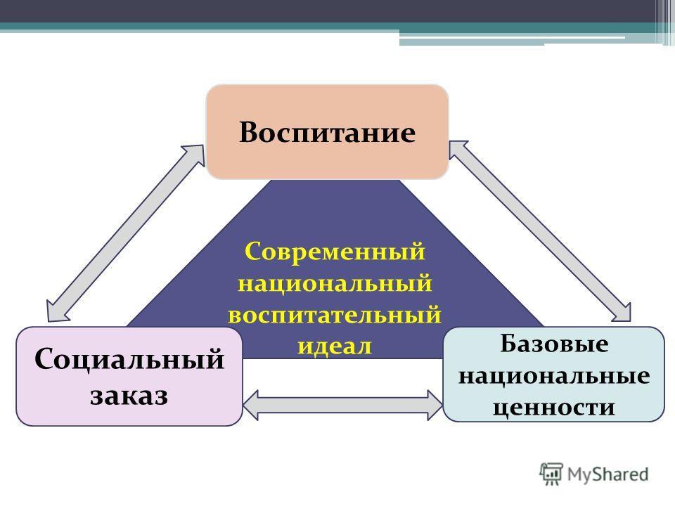 Современный национальный воспитательный идеал Воспитание Социальный заказ Базовые национальные ценности