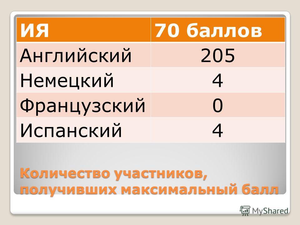 Количество участников, получивших максимальный балл ИЯ70 баллов Английский205 Немецкий4 Французский0 Испанский4