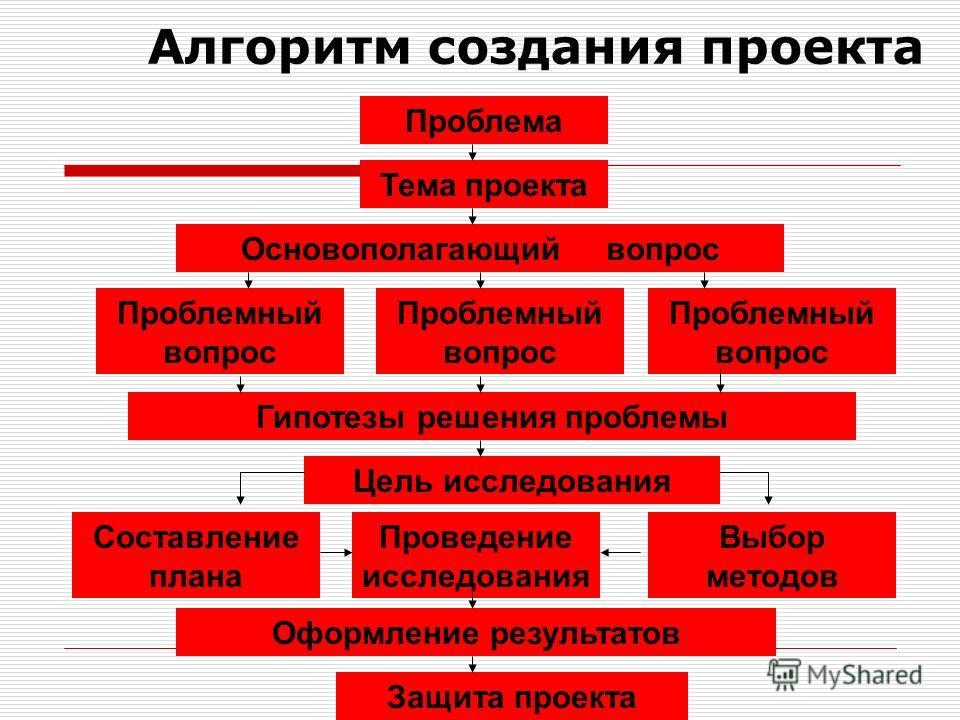 Алгоритм создания проекта Проблема Тема проекта Основополагающий вопрос Проблемный вопрос Гипотезы решения проблемы Цель исследования Проведение исследования Составление плана Выбор методов Оформление результатов Защита проекта