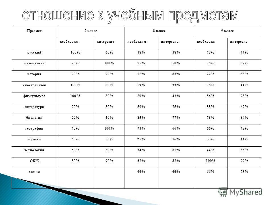 Предмет7 класс8 класс9 класс необходиминтереснонеобходиминтереснонеобходиминтересно русский100%60%58% 78%44% математика90%100%75%50%78%89% история70%90%75%83%22%88% иностранный100%80%59%33%78%44% физкультура100 %80%50%42%56%78% литература70%80%59%75%