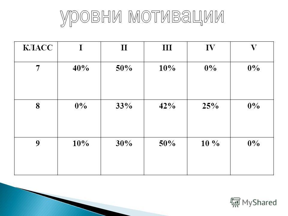 КЛАССIIIIIIIVV 740%50%10%0% 8 33%42%25%0% 910%30%50%10 %0%