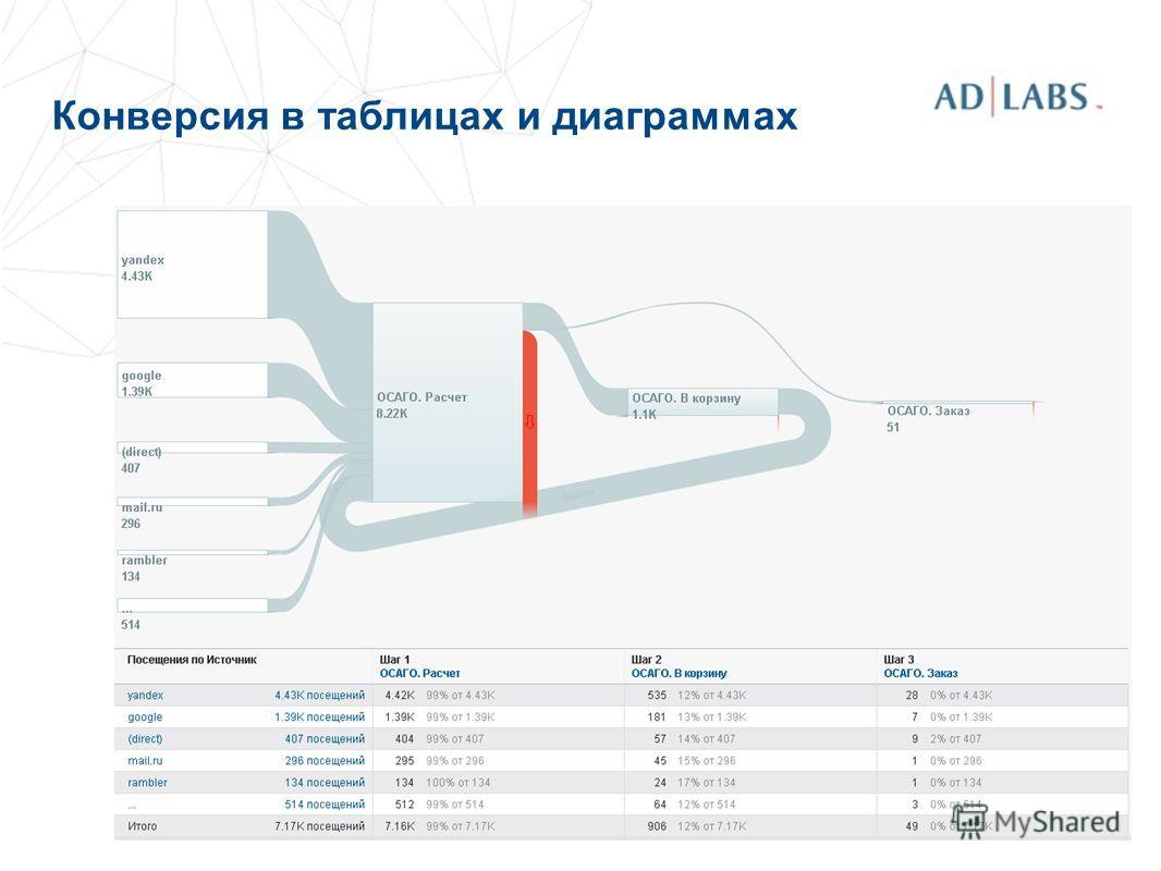 Конверсия в таблицах и диаграммах