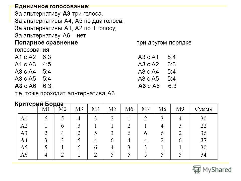 Единичное голосование: За альтернативу А3 три голоса, За альтернативы А4, А5 по два голоса, За альтернативы А1, А2 по 1 голосу, За альтернативу А6 – нет. Попарное сравнение при другом порядке голосования А1 с А2 6:3 А3 с А1 5:4 А1 с А3 4:5 А3 с А2 6: