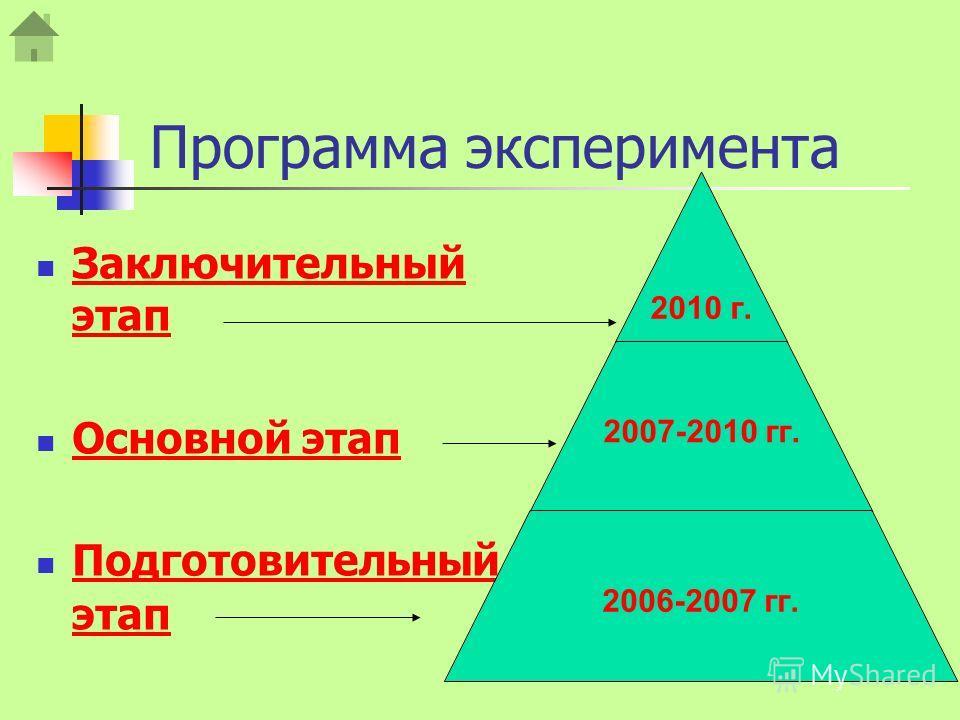 Программа эксперимента Заключительный этап Заключительный этап Основной этап Подготовительный этап Подготовительный этап 2010 г. 2007-2010 гг. 2006-2007 гг.