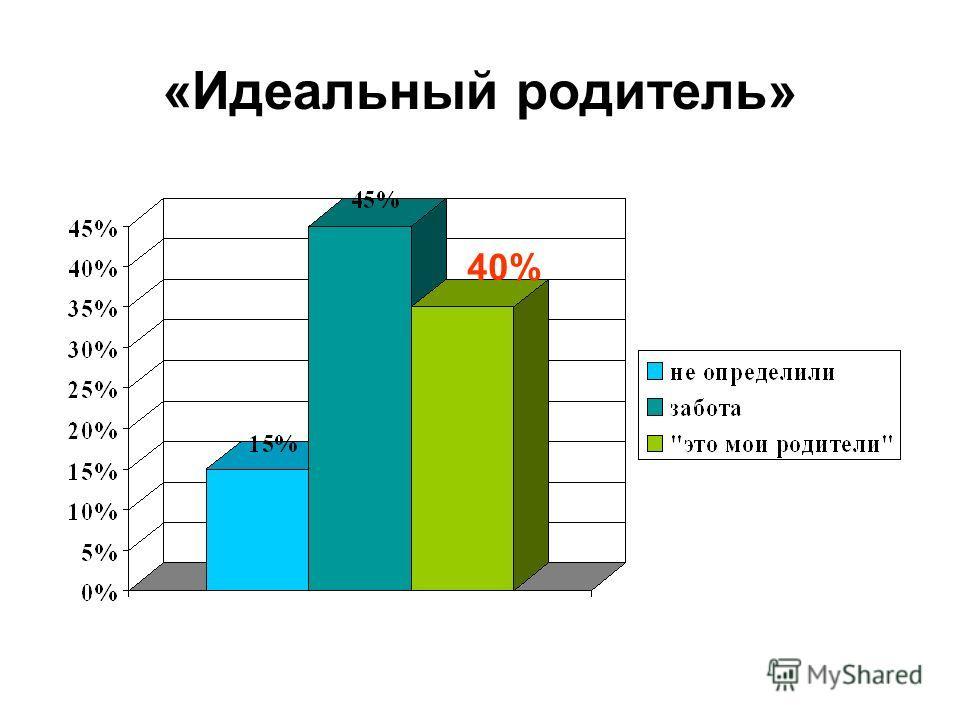 «Идеальный родитель» 40%