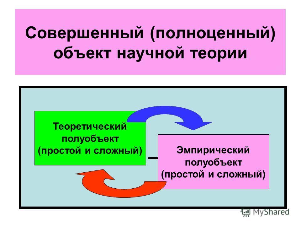 Эмпирический полуобъект (простой и сложный) Теоретический полуобъект (простой и сложный) Совершенный (полноценный) объект научной теории
