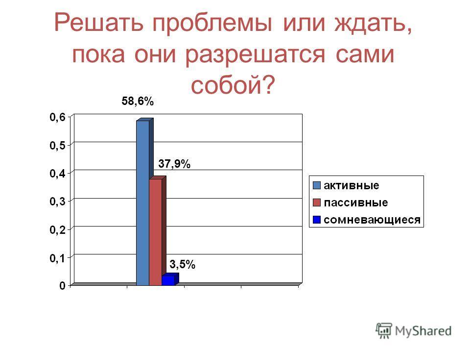 Решать проблемы или ждать, пока они разрешатся сами собой? 58,6% 37,9% 3,5%