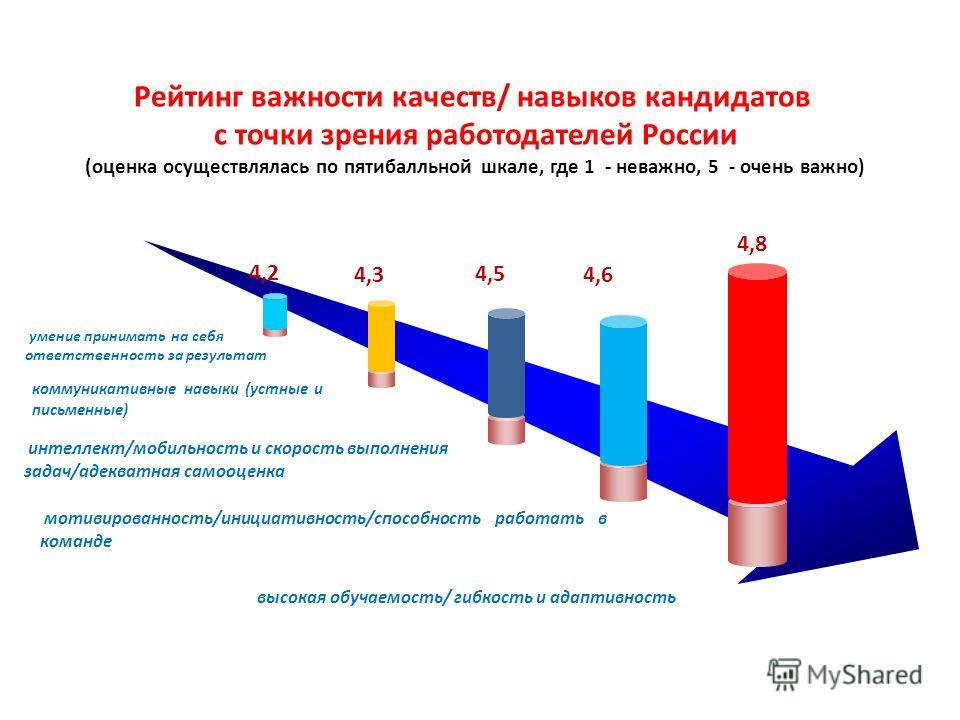 Рейтинг важности качеств/ навыков кандидатов с точки зрения работодателей России (оценка осуществлялась по пятибалльной шкале, где 1 - неважно, 5 - очень важно) 4,2 4,3 4,5 4,6 4,8 умение принимать на себя ответственность за результат коммуникативные