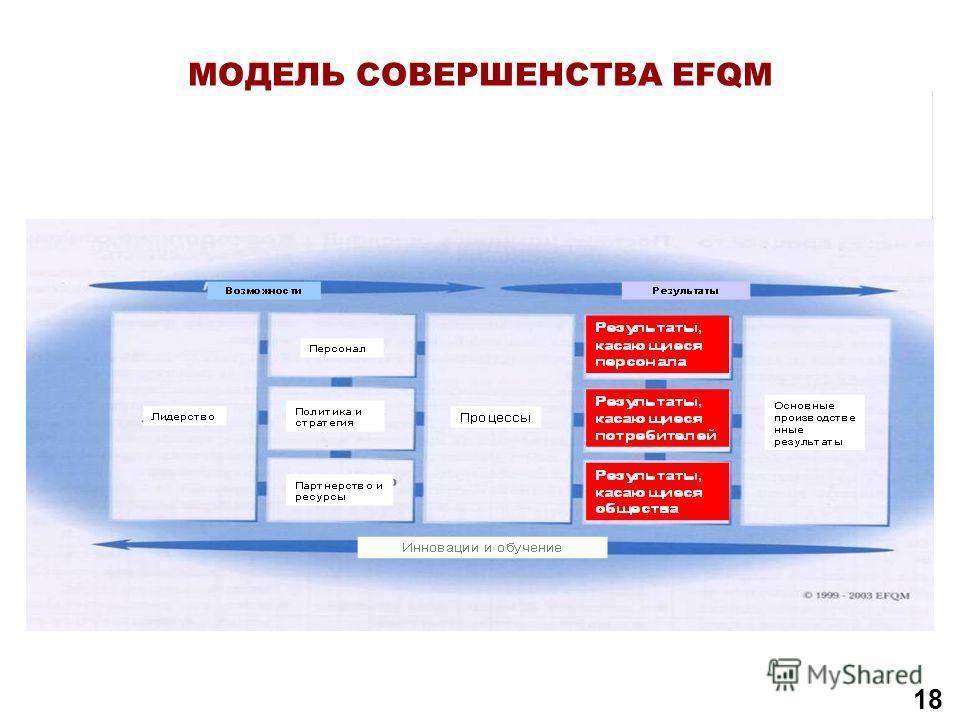 МОДЕЛЬ СОВЕРШЕНСТВА EFQM МожливостіРезультати Лідерство Персонал Політика та стратегія Партнерство та ресурси Процеси Результати, щодо персоналу Результати, щодо споживачів Результати, щодо суспільства Основні ділові результати Інновації та навчання