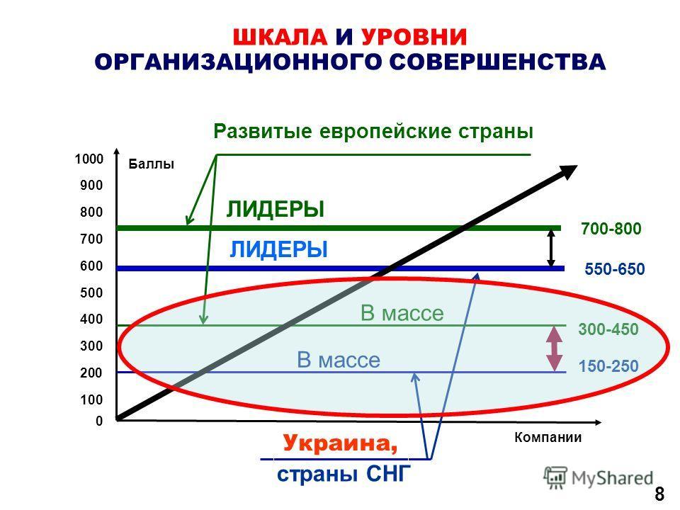 8 ШКАЛА И УРОВНИ ОРГАНИЗАЦИОННОГО СОВЕРШЕНСТВА 1000 0 400 500 600 700 800 900 300 200 100 Баллы Компании Развитые европейские страны страны СНГ 300-450 150-250 550-650 700-800 В массе ЛИДЕРЫ В массе Украина,