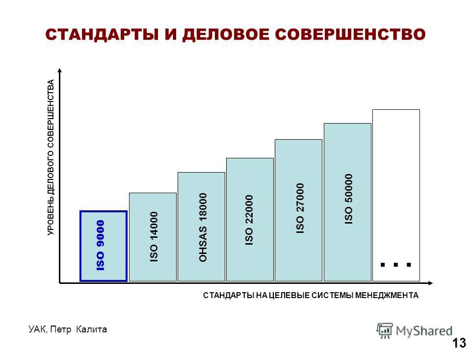 УАК, Петр Калита 13 СТАНДАРТЫ И ДЕЛОВОЕ СОВЕРШЕНСТВО ISO 9000 ISO 14000 OHSAS 18000 ISO 22000 ISO 27000 ISO 50000 УРОВЕНЬ ДЕЛОВОГО СОВЕРШЕНСТВА СТАНДАРТЫ НА ЦЕЛЕВЫЕ СИСТЕМЫ МЕНЕДЖМЕНТА …