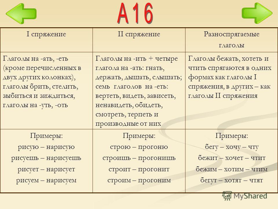 I спряжениеII спряжениеРазноспрягаемые глаголы Глаголы на -ать, -еть (кроме перечисленных в двух других колонках), глаголы брить, стелить, зыбиться и зиждиться, глаголы на -уть, -оть Глаголы на -ить + четыре глагола на -ать: гнать, держать, дышать, с