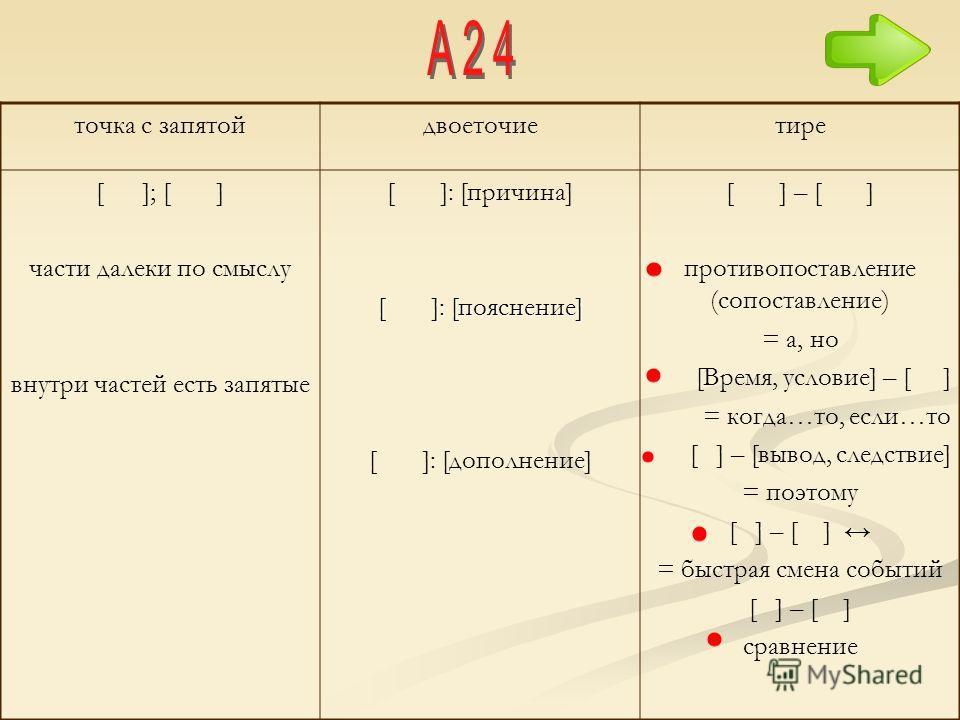 точка с запятойдвоеточиетире [ ]; [ ] части далеки по смыслу внутри частей есть запятые [ ]: [причина] [ ]: [пояснение] [ ]: [дополнение] [ ] – [ ] противопоставление (сопоставление) = а, но [Время, условие] – [ ] = когда…то, если…то [ ] – [вывод, сл