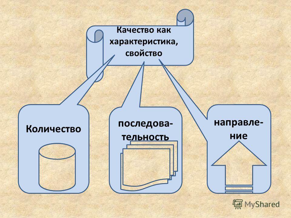 Качество как характеристика, свойство Количество последова- тельность направле- ние