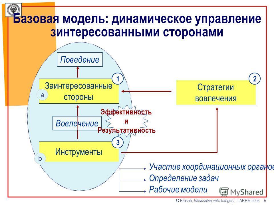 Brusati, Influencing with Integrity - LAREM 2006 5 Базовая модель: динамическое управление зинтересованными сторонами Заинтересованные стороны Инструменты Стратегии вовлечения Поведение a b 12 Вовлечение Участие координационных органов Определение за