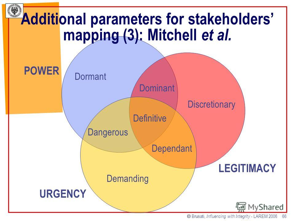 Brusati, Influencing with Integrity - LAREM 2006 66 POWER LEGITIMACY URGENCY Demanding Dependant Dangerous Definitive Dominant Discretionary Dormant Additional parameters for stakeholders mapping (3): Mitchell et al.