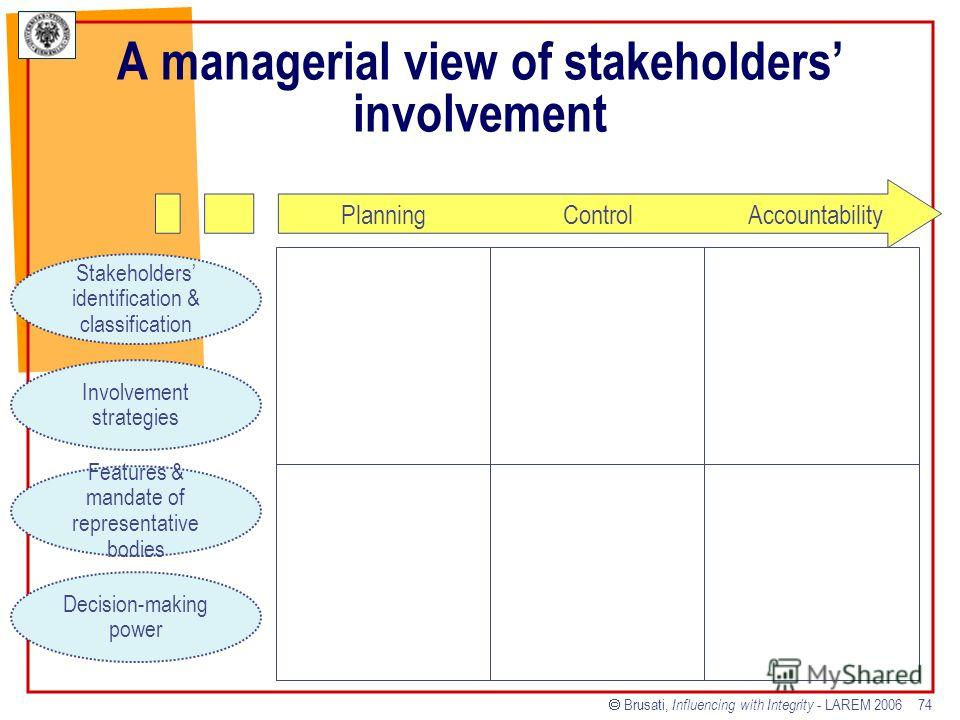 Brusati, Influencing with Integrity - LAREM 2006 74 A managerial view of stakeholders involvement Planning Control Accountability Stakeholders identification & classification Involvement strategies Features & mandate of representative bodies Decision