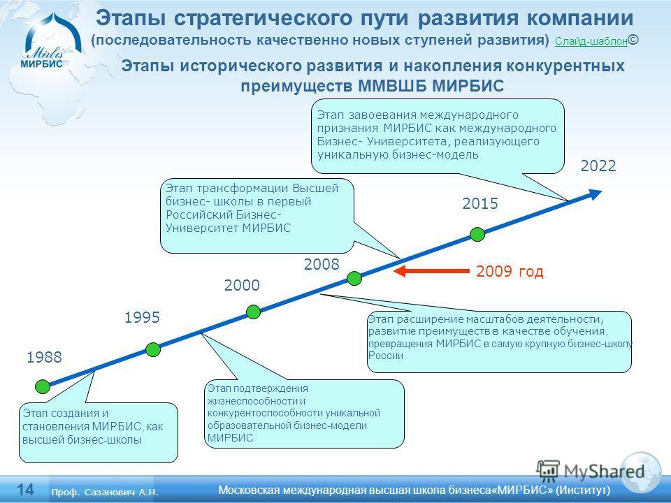 14 Этапы исторического развития и накопления конкурентных преимуществ ММВШБ МИРБИС Этап создания и становления МИРБИС, как высшей бизнес-школы 1988 1995 2008 2015 Этап расширение масштабов деятельности, развит ие преимуществ в качестве обучения, прев