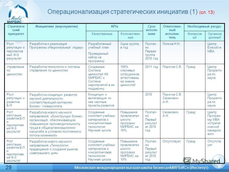 29 Операционализация стратегических инициатив (1) (сл. 13) Стратегиче ский приоритет Инициативе (мероприятие)KPIsСрок исполн ения Ответствен- ный исполни- тель Необходимый ресурс КачественныеКоличествен- ные Финансов ый Организа ционный Рост репутаци